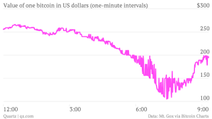 Bitcoin 1 Minute Chart The Wild Minute By Minute Chart Of Bitcoin Trading Today