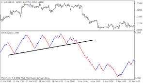 Forex Chart Pattern Indicator
