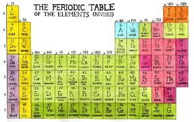 Periodic Table of the Elements (Revised) | Adequate Bird