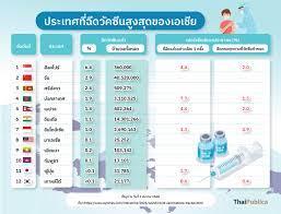 อัปเดต การฉีดวัคซีนโควิดประเทศต่างๆ รอบโลก - ThaiPublica