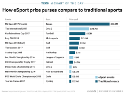 Esports Prize Pools Are Higher Than Most Traditional Sports
