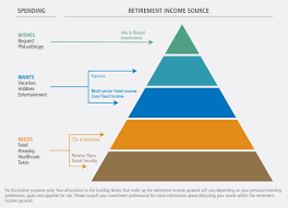 Investment Pyramid Chart Building The Retirement Income Pyramid Pimco