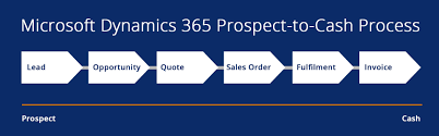 Microsoft Cash Flow Extend The Dynamics 365 For Sales Finance Operations Prospect To