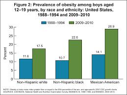 data chart for kids. (https://www.cdc.gov/nchs/data/hestat/obesity_child_09_10/fig2.png) Data Chart For Kids I