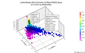 Portfoliodesignscan John Deere 401k Plan Psds Scan 12 31 2010