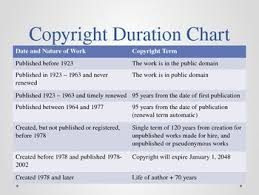 Copyright Duration Chart Copyrights What You Need To Know