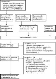 dissertation methodology examples justice