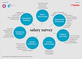 Salary Report Industry Surveys