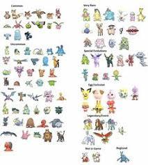 Rare Pokemon Go Chart Gen 3