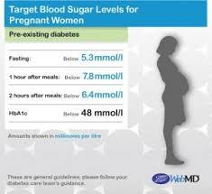 Interpretive Gestational Diabetes Blood Sugar Range Chart