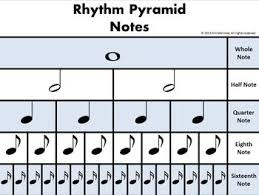 Music Rhythm Charts Notes And Rests Value Charts Poster
