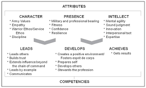 The Human Dimension And The Future Of Unit Level Leader