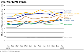 Monthly Report Price Index Trends January 2017 Steel