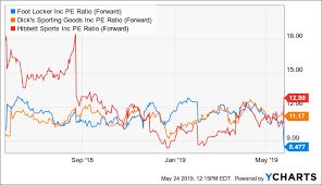 Foot Locker Stock Price Reset Seems Overdone Foot Locker