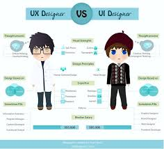108 best UX images on Pinterest | User experience design, Customer ...