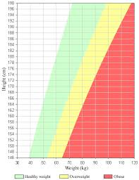 Body Mass Index Bmi For Adults Healthlink Bc