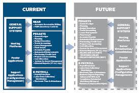 Financial Management Systems Framework Gsa