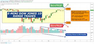 E Mini Dow Jones Futures 1d Range Trades For Cbot_mini Ym1