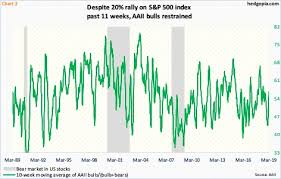 Investor Sentiment Index Chart Despite 20 Rally In S P 500 In Past 11 Weeks Investor