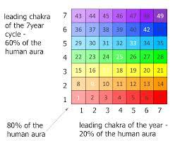 Chakra 7 Chakra Life Cycles And Spiritual Childhood