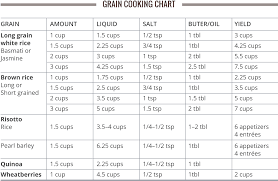 Pressure Cooker Cooking Chart Pressure Cooking Rice Beans And Grains Cooks Gazette