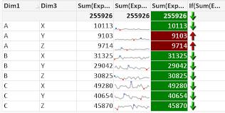 Solved Mini Chart Arrows In Expression Columns Qlik Community