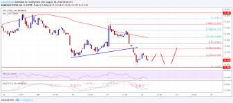 Etc Usd Chart Ethereum Classic Price Analysis Etc Usd Fell Below Support