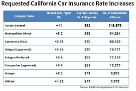filings made public by the california department of insurance