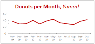 Show Months Years In Charts Without Cluttering Chandoo