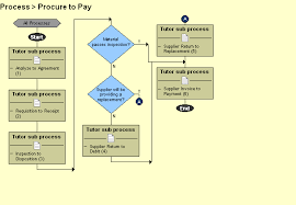 23 Veracious Procure To Pay Flowchart