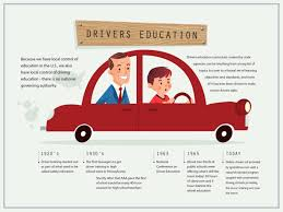 Online teen driver training