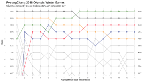 Bump Chart In Data Visualization Think Insights