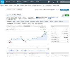Scottrade Stock Quotes Charles Schwab Review StockBrokers 37