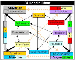 Aden S Renkei Chart Skillchain Guide By Elfi Wolfe Gamer Escape Gaming News