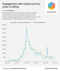 On monday, as bitcoin prices spiked 8% higher surpassing the $54k zone, in south korea, the premium on bitcoin climbed 4.56% higher than the most trading platforms worldwide during the last. Brandwatch Bulletin The Bank Of Bitcoin Brandwatch