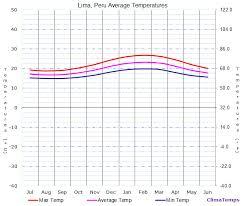 Lima Peru Climate Chart Average Temperatures In Lima Peru Temperature