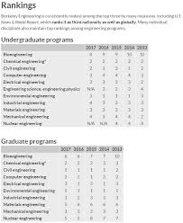 Top 6 Best Engineering Colleges | 2017 Ranking | Top Engineering ...