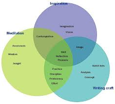 Similarities Between Christianity And Judaism Venn Diagram Diagram Christianity Vs Buddhism Venn Diagram Full Version