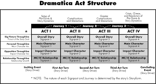 Screenplay Structure Chart The Story Structure Countdown How Different Experts Say