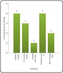 Chart Sample Sample Charts Developer Guide For Dynamics 365 Customer