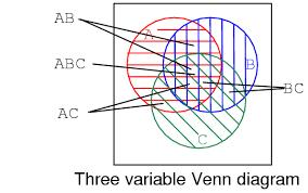 A B C Venn Diagram Boolean Relationships On Venn Diagrams Karnaugh Mapping