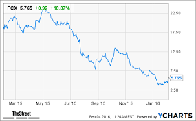 Freeport Mcmoran Stock Price Chart Why Freeport Mcmoran Is The Worst Stock In The World Thestreet
