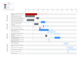 Visio Gantt Chart Template Visio Alternative Lucidchart