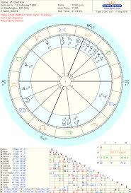 Ricksterscope Astrology And Politics Brett Kavanaugh