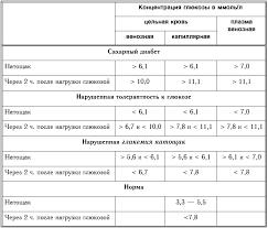 Разрешение печати Реферат Сахарный диабет в акушерстве bestreferat ru