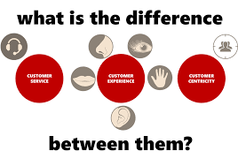 Customer Service Customer Experience Customer Centricity