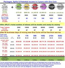 Onecoin Price Chart 2017 Best Picture Of Chart Anyimage Org