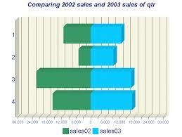 Paired Bar Chart Excel Sas Enterprise Guide Custom Tasks