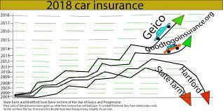 2018 car insurance rate