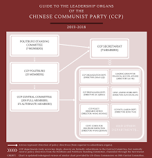 Chinese Communist Party Organization Chart Chinas 2017 Party Leadership Transition The National Law